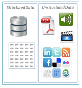 Types of Data - Unstructured data vs structured data