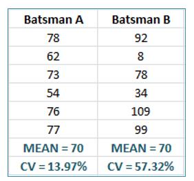 Case study - batsmen mean and variance