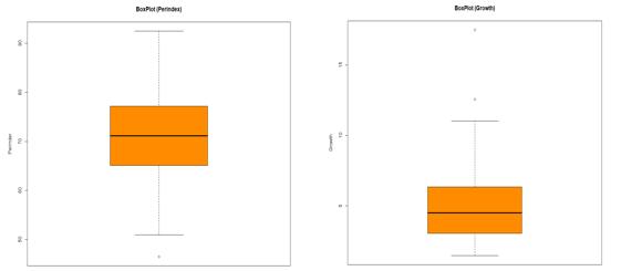Descriptive Statistics - Box Plot