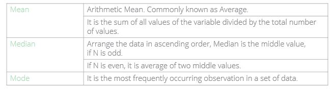 measures of central trendancy