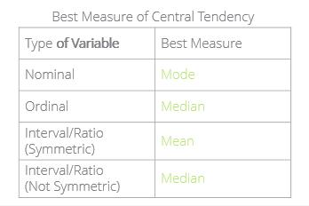 best measure of central trendancy