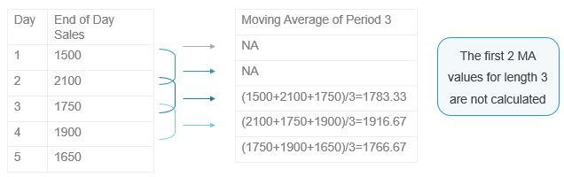 Understanding moving averages