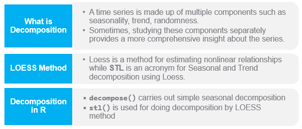 Time Series Decompostion summary